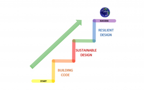 Transforming Sustainable Designs into Resilient Designs